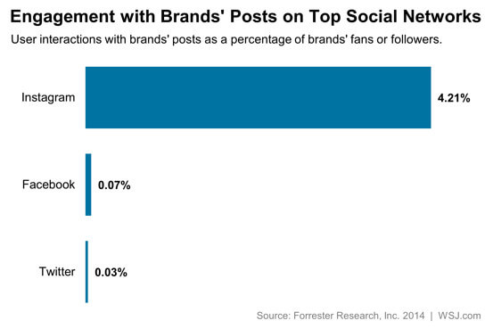 Instagram ads show stronger engagement
