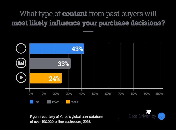 Content influences purchase decisions