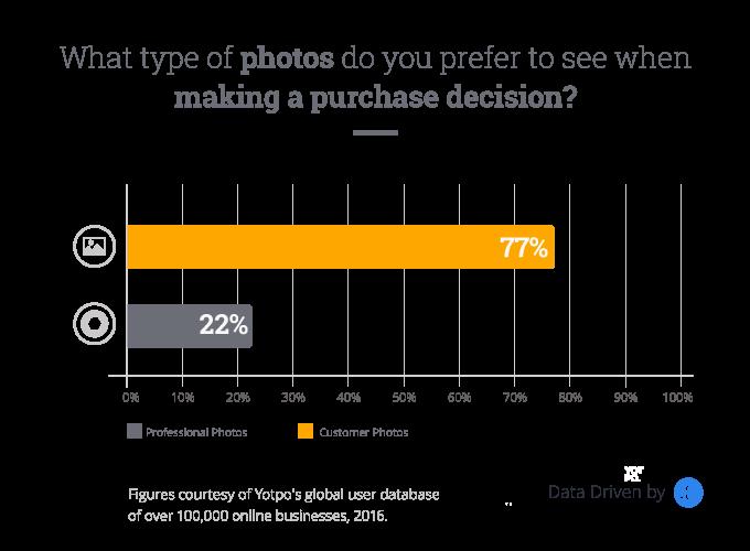 Customer photos and Instagram photos convert