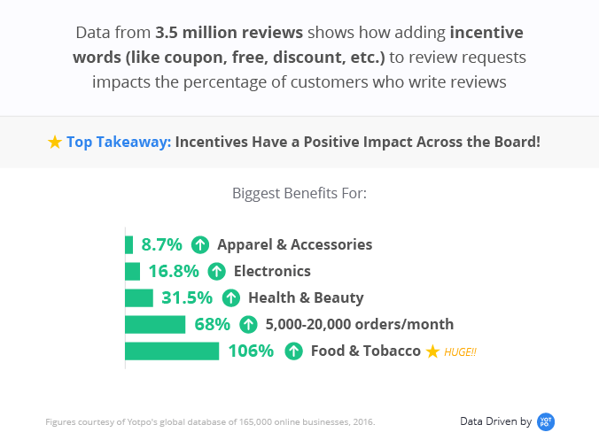Incentives have a positive impact on acquiring reviews
