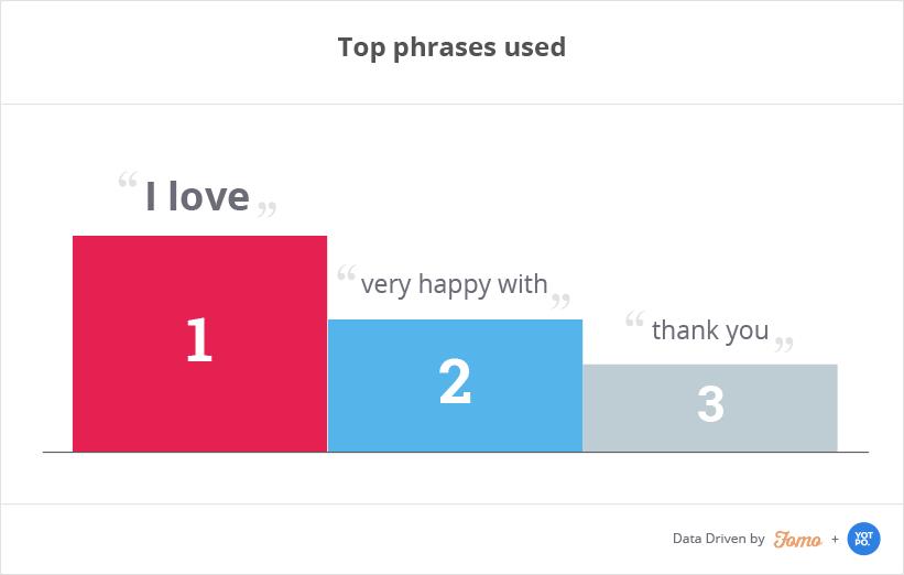 top-phrases
