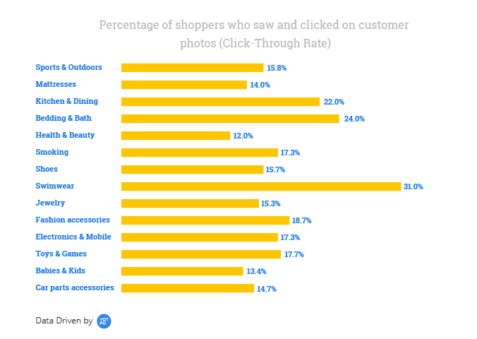 Graph on customer photos and CTR